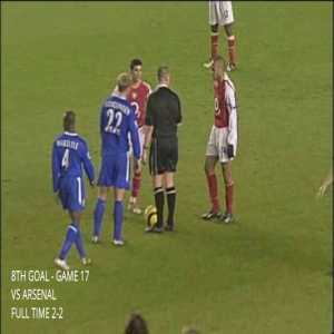 [OC] The 15 Premier League goals Chelsea conceded in the 2004/05 season.