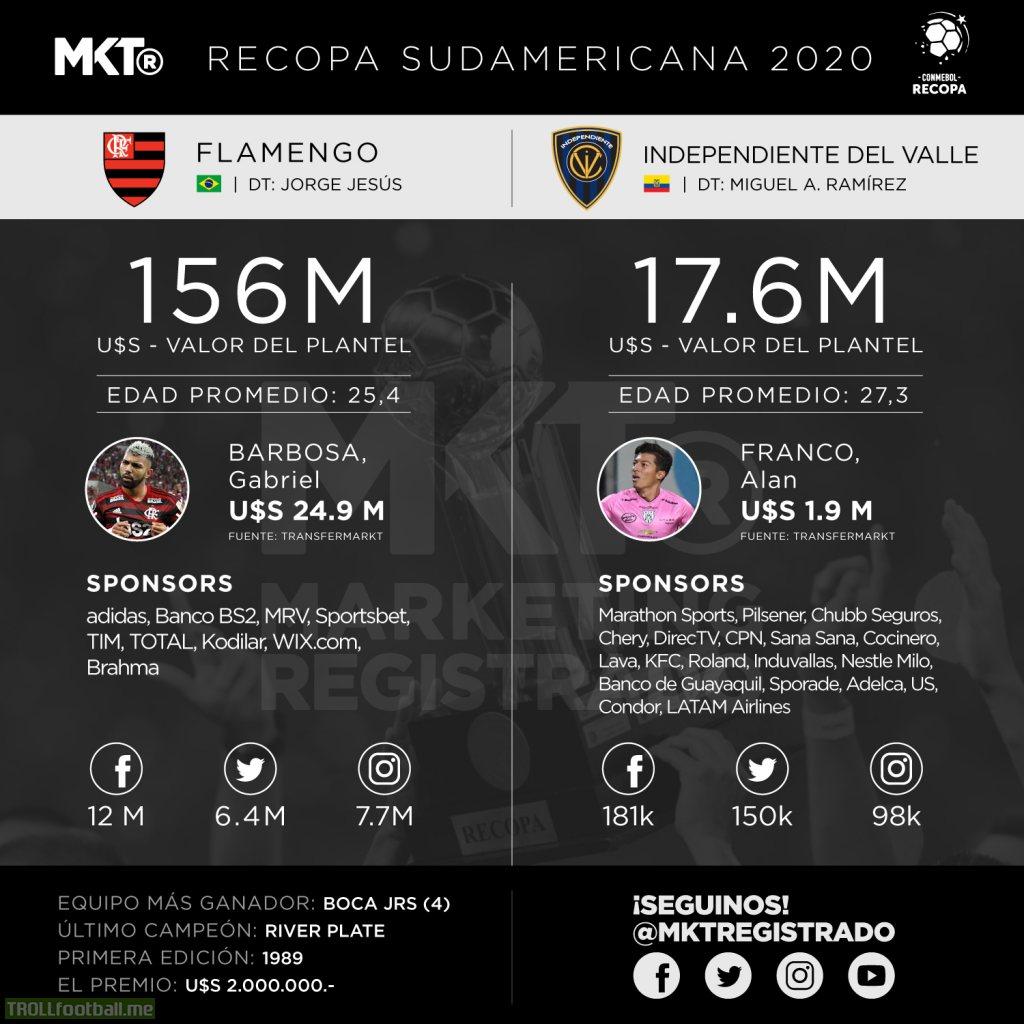 Comparison chart for CONMEBOL Recopa Sudamericana