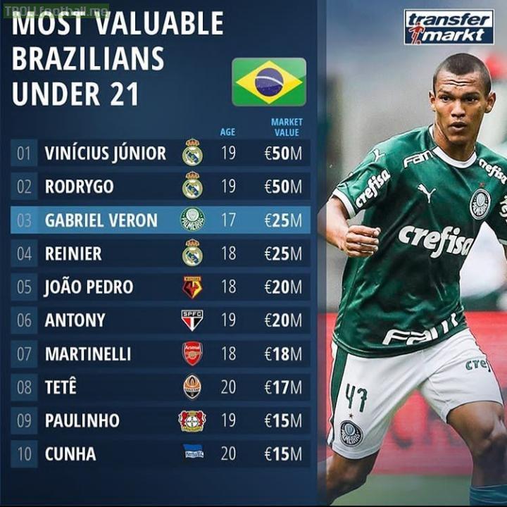 Most valuable Brazilians under 21