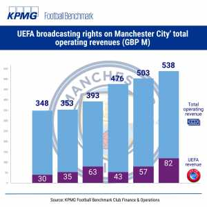UEFA broadcasting and prize money on Manchester City's total operating revenues in the past 6 seasons (via KPMG)