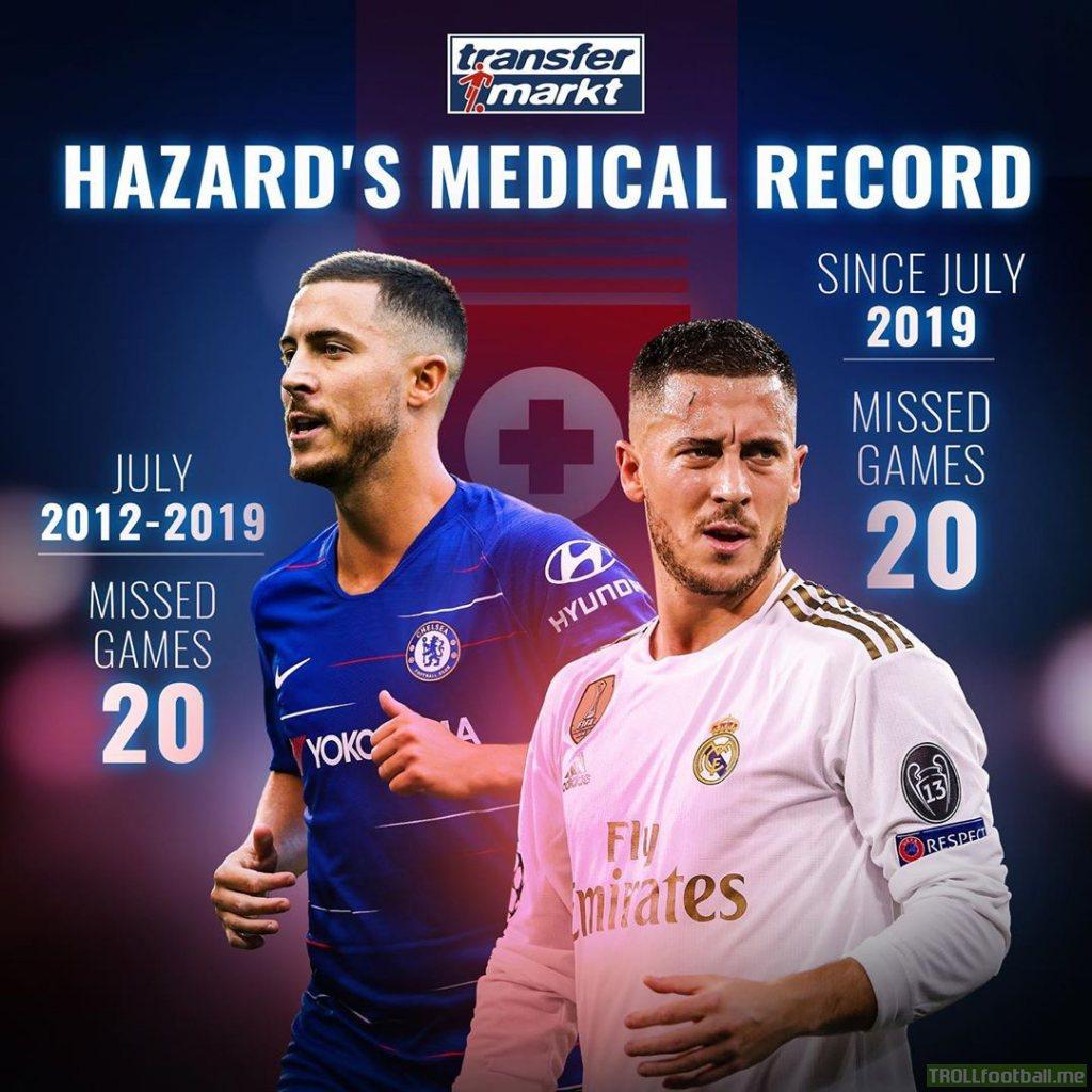 Eden Hazard games missed 2012-2019: 20. Games missed since July 2019: 20
