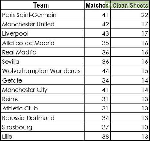 European Teams with the most clean sheets so far this season.