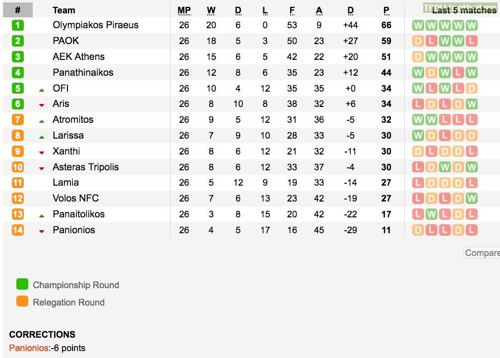 Super League Greece regular season final standings: top 6 ...