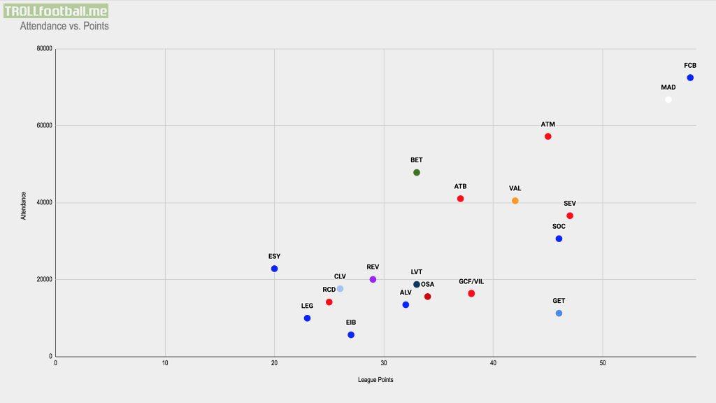 [OC] Avg. Attendance vs Points: La Liga