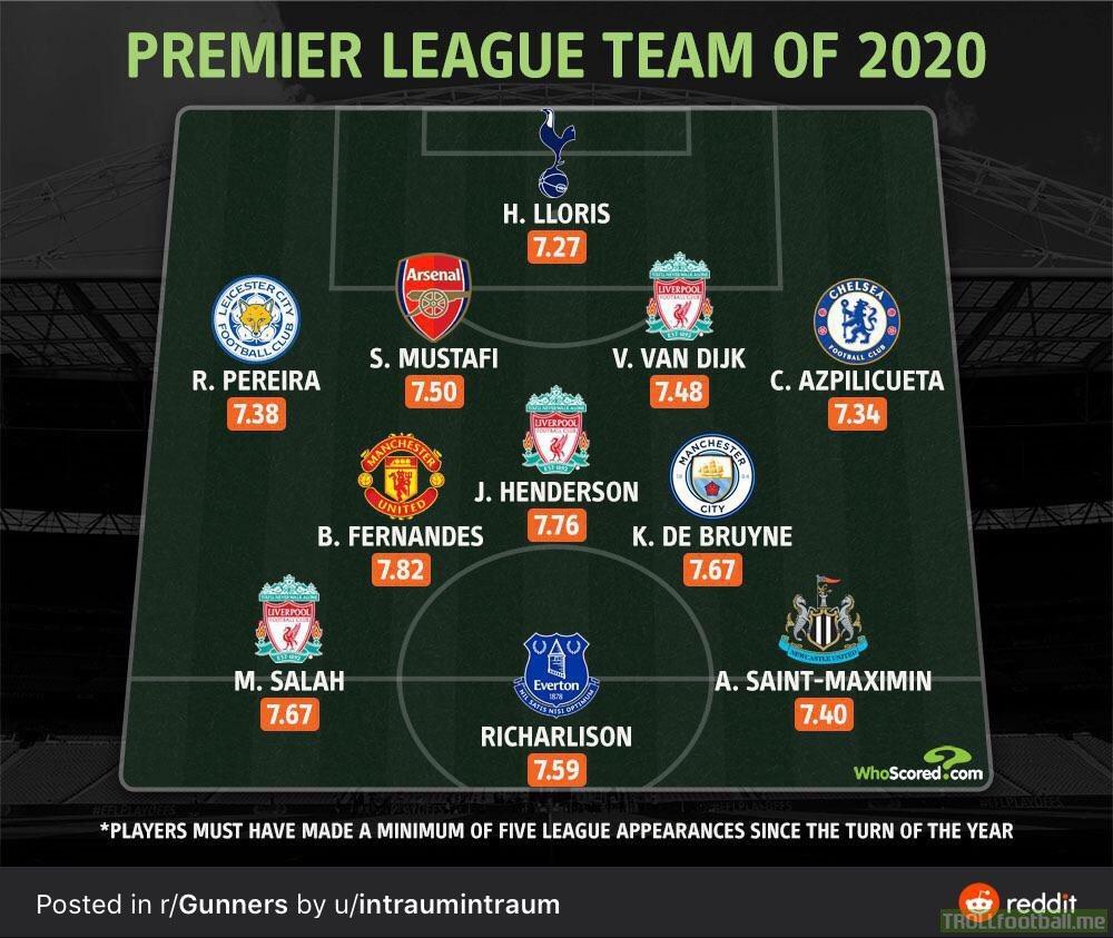 Whoscored Premier League Team Of 2020 Troll Football
