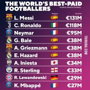 The world's best-paid footballers (as per France Football)