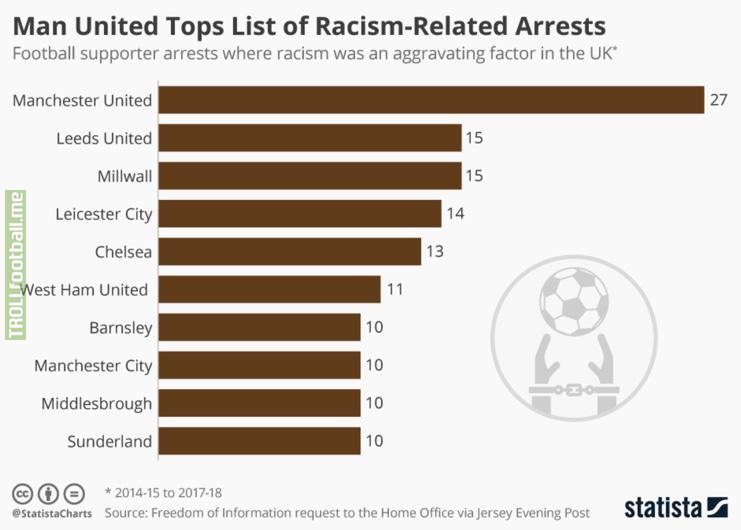 Manchester United Tops List of Racism-Related Arrests
