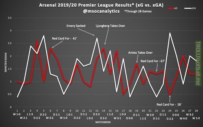 Game-by-game look at Arsenal's 2019/20 season (so far) using xG and xGA