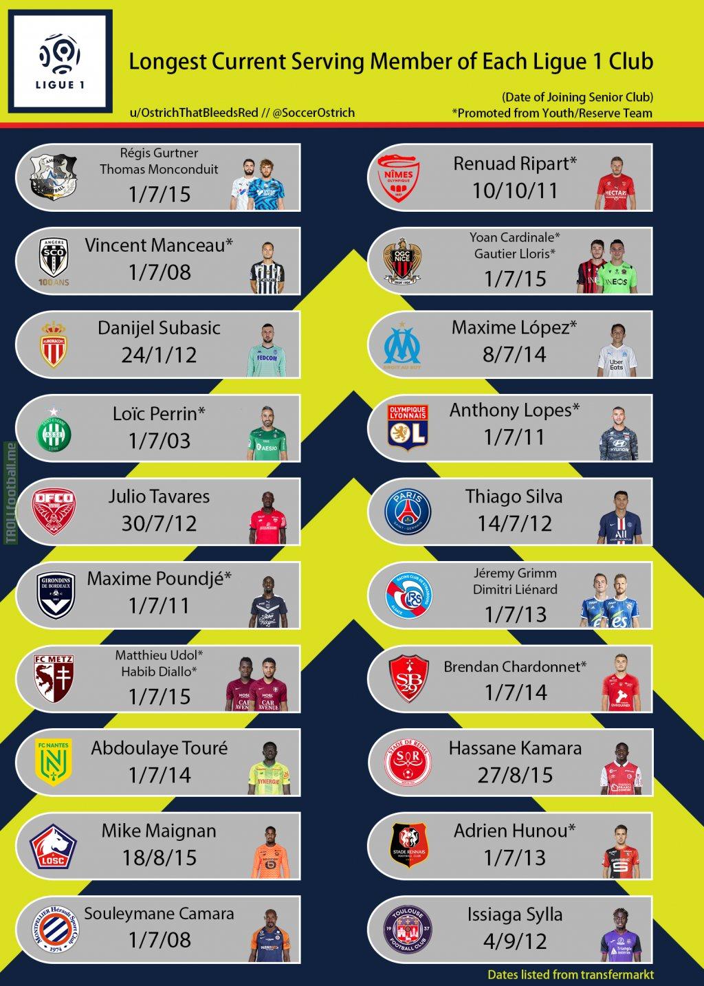 [OC] Longest Current Serving Member of Each Ligue 1 Club