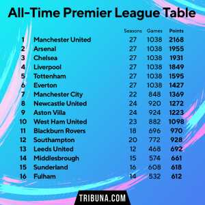 Manchester United top the all-time Premier League table