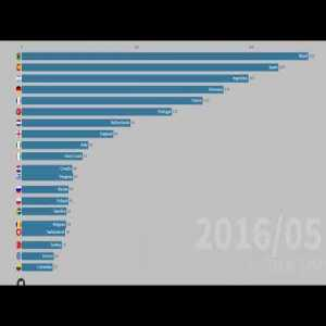 Top 20 Countries by goals in UEFA Champions League (2010-2019)