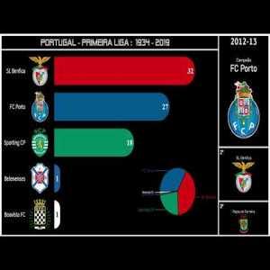 PORTUGAL. Primeira Liga: 1934-2019