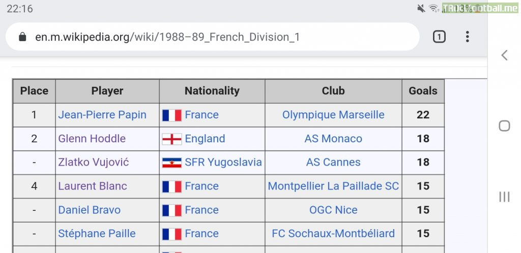 Lauren Blanc once finished joint 4th top scorer in Ligue 1.