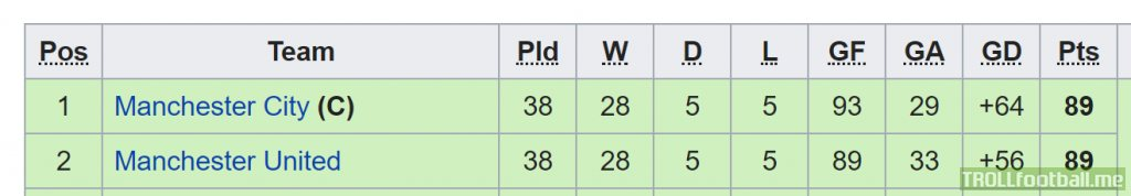 In the 2011-12 seasons, had Man City beaten Man Utd 2-1 instead of 6-1, the two teams would have been equal on points, goal difference, goals scored and wins.
