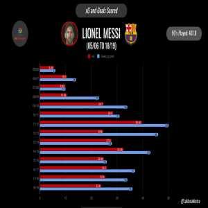 Messi's career xG vs goals scored