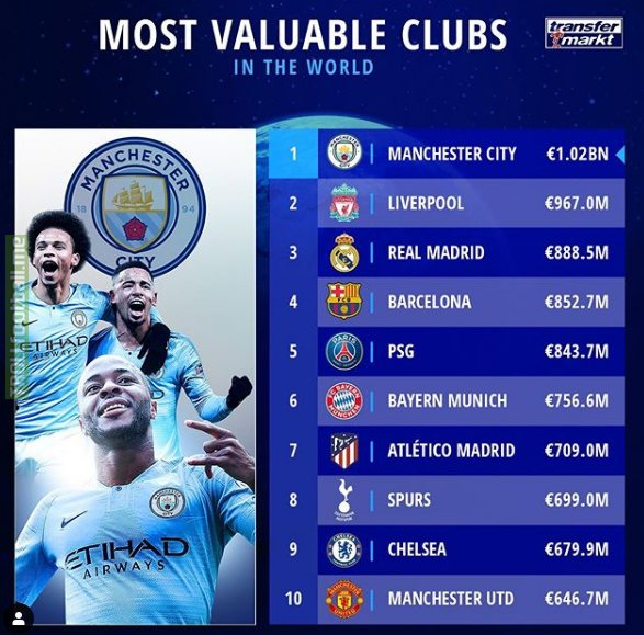 Transfermarkt: Man City is the only team with a squad value of more than €1BN!