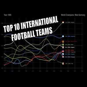 Top 10 International Football Teams (1902-2020)