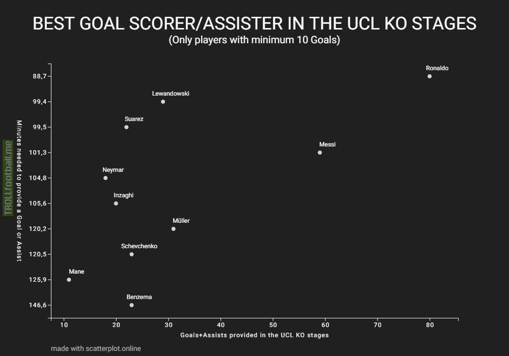 Best Goal scorer/Assister in the UCL KO stages