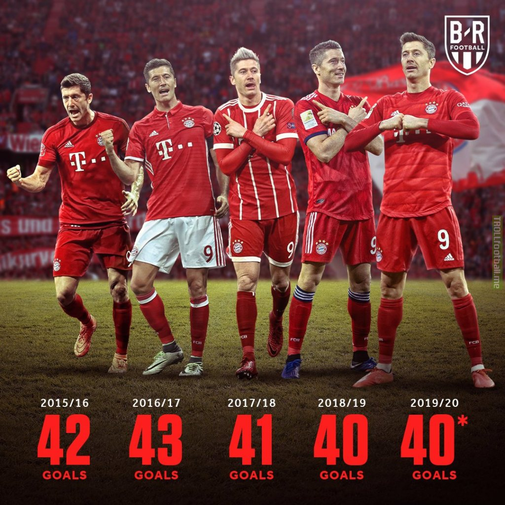 Robert Lewandowski have scored 40+ goals for 5 consecutive seasons, only other players to achieve that in football history are Lionel Messi and Cristiano Ronaldo