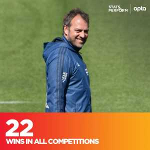 Opta: 22 - Hansi Flick is the first manager to win 22 of his first 25 games with Bayern Munich in all competitions since their promotion to the Bundesliga in 1965. Winner!