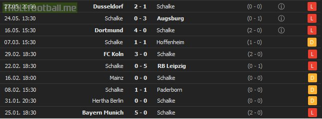 Schalke with a loss to Werder Bremen has now went 11 consecutive Bundesliga games without win - 11 games, 0 wins, 4 draws, 7 losses, 3 goals scored, 25 goals conceded (including games with all 5 bottom teams).