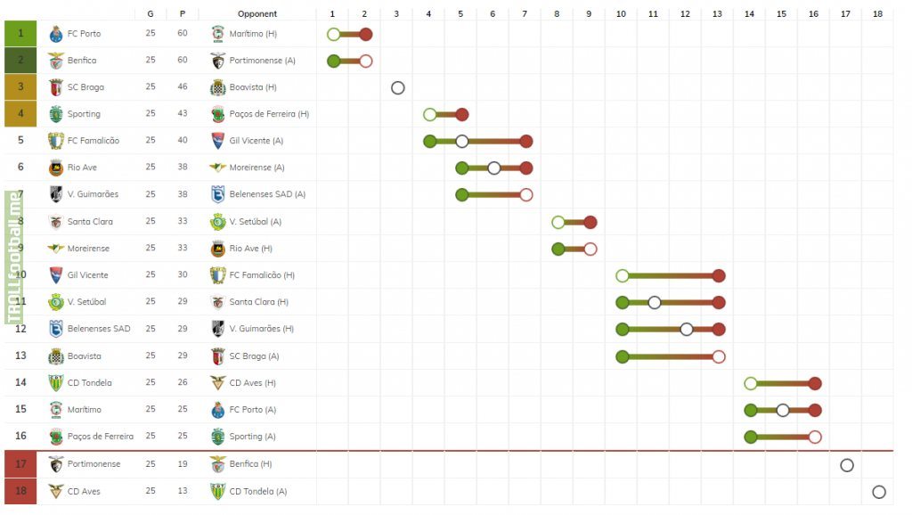 [OC] What can change in Portugal Primeira Liga after 26th Fixture