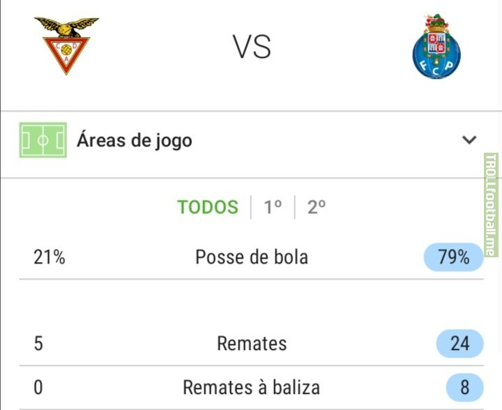 F.C.Porto just drew 0-0 against Aves, while having 79% of possession and 24-5 in shots.