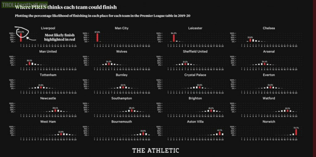 How The Athletic's prediction model PIRES thinks the Premier League could finish
