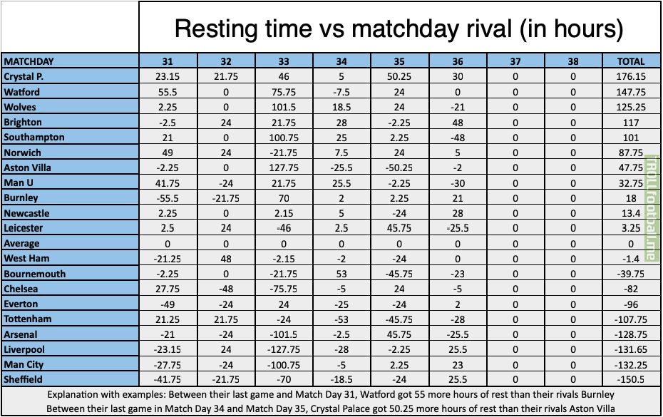 English Premier League Resting Chart