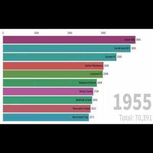 Highest Scoring Teams of the Top Tier in English Football over time
