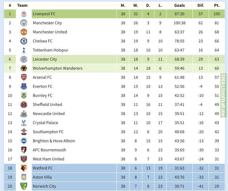 Premier League Predictions (This Season)