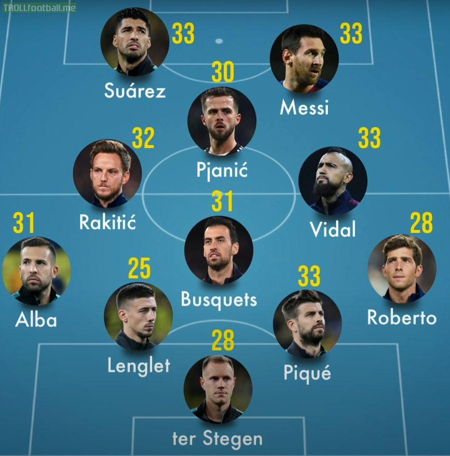Barcelona squad age