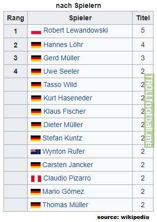 Robert Lewandowski has won 5th DFB Pokal top scorer award, now one more than previous record holder Hannes Löhr. Robert Lewandowski has won his 4th consecutive award (2016-2020), also a record.