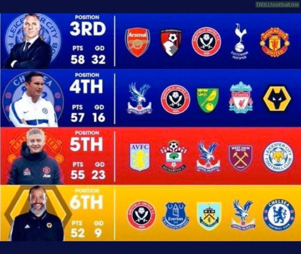 PL Top 4 Race Fixtures