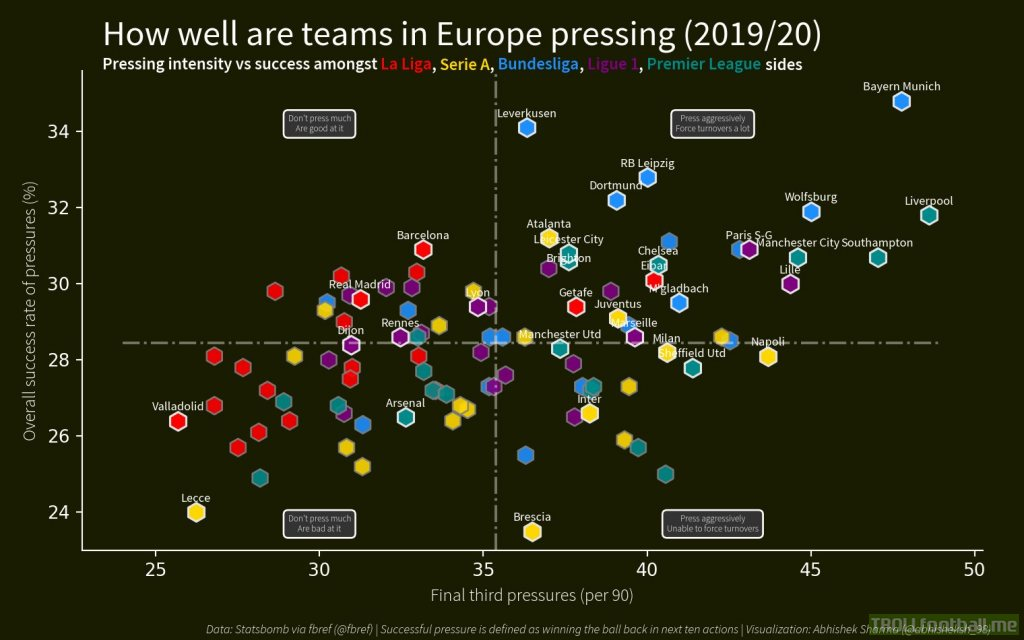 How well are teams in Europe pressing (2019/20)