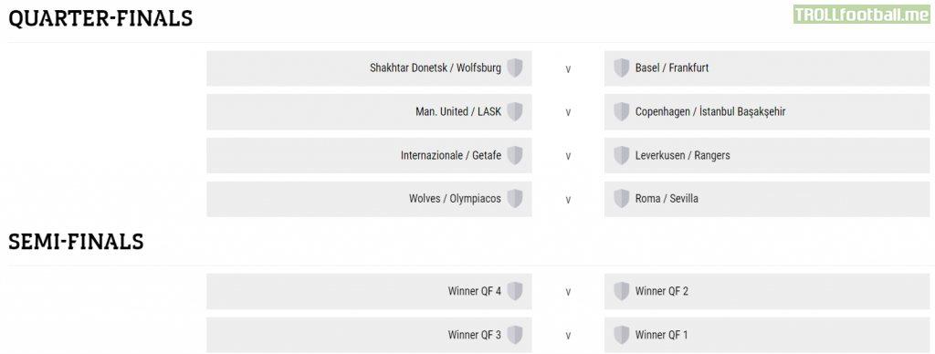 UEFA Europa League Quarter Finals & Semi Finals draw
