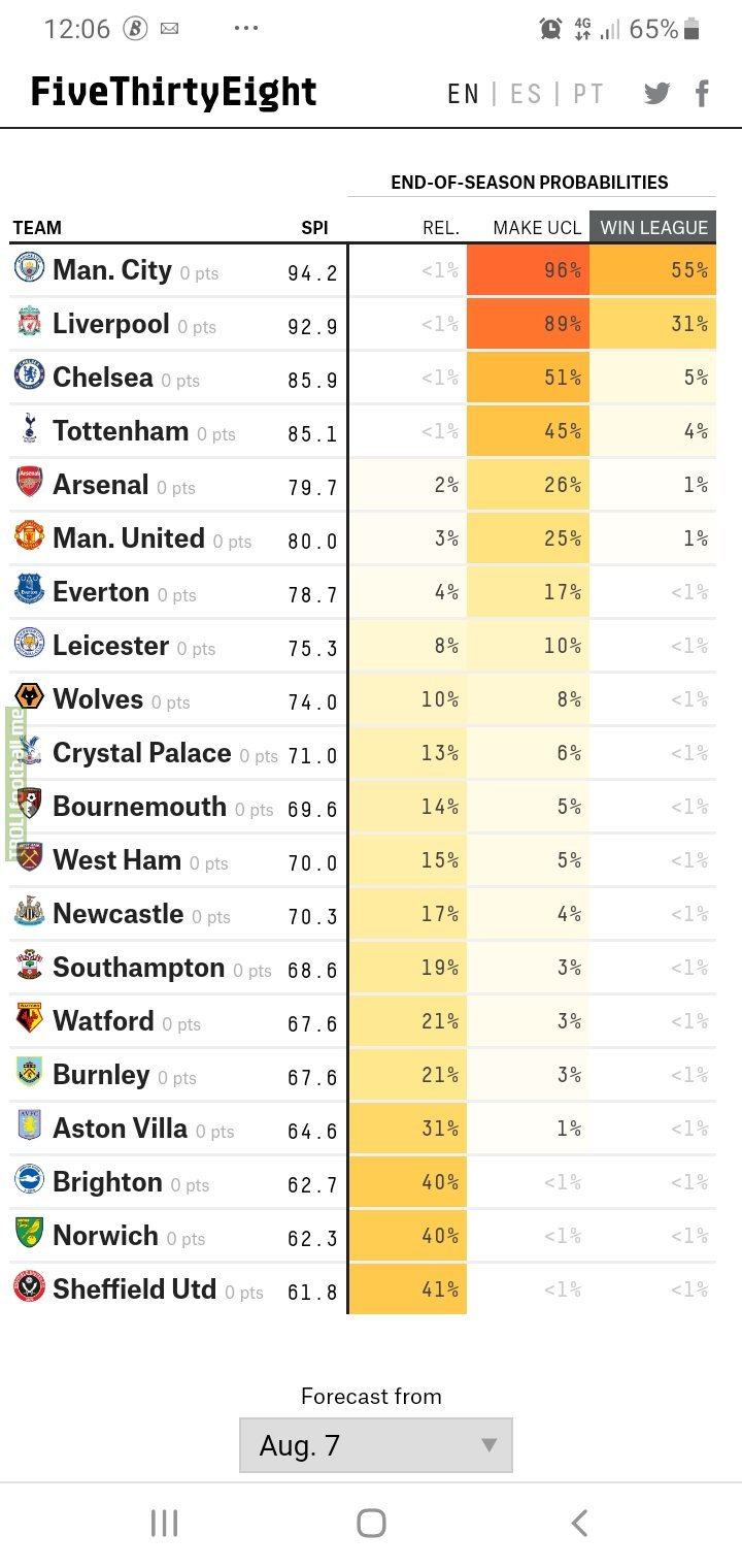 Five Thirty Eight's Top 4 predictions at the start of the season