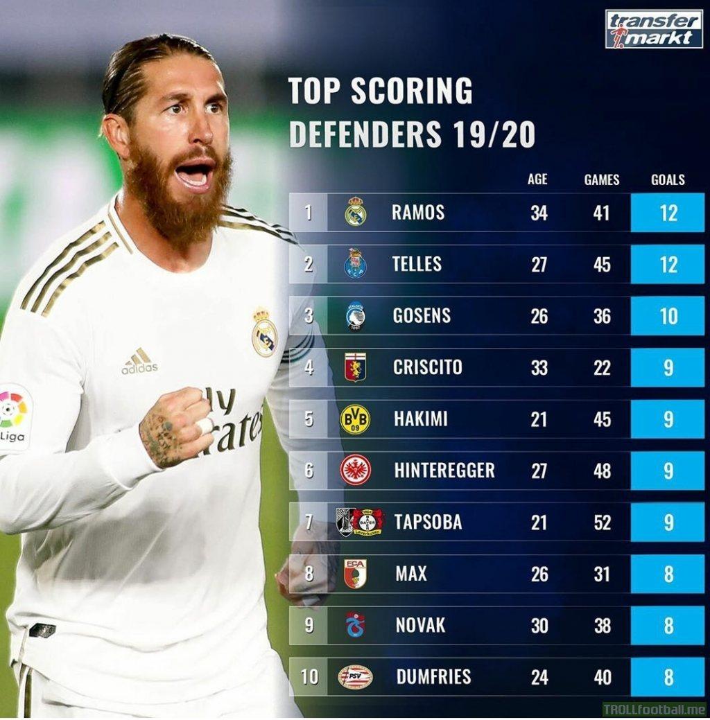 Top scoring defenders 19/20 [Transfermarkt]