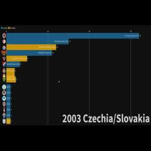 Czech & Slovak league winners (1924 - 2020)
