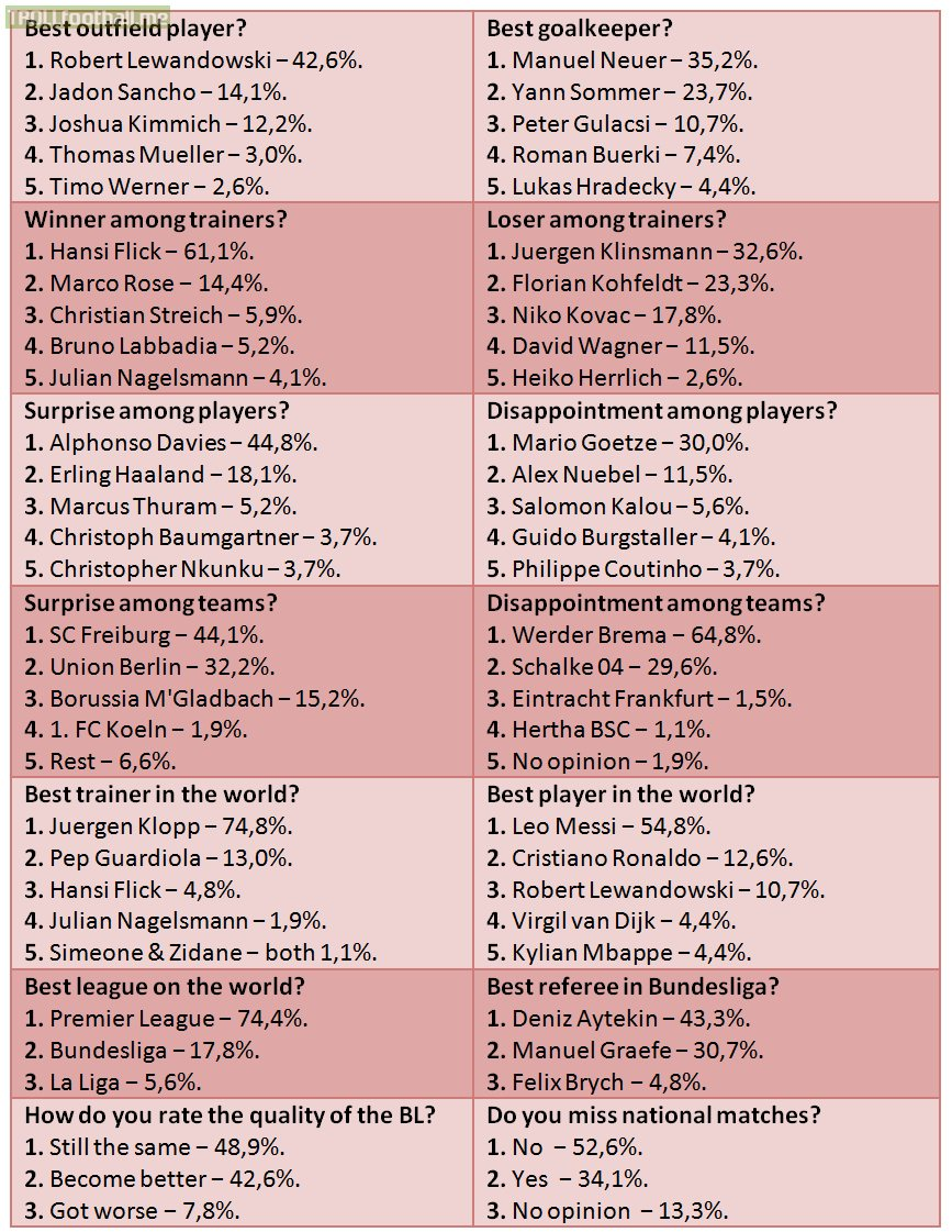 The Kicker's review of the season as voted by 270 Bundesliga players