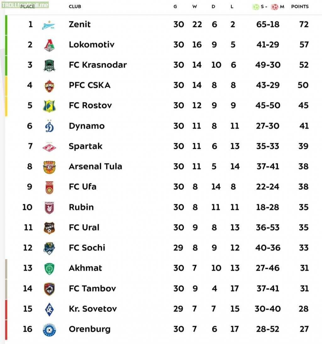 Russian Premier League final league table | Troll Football