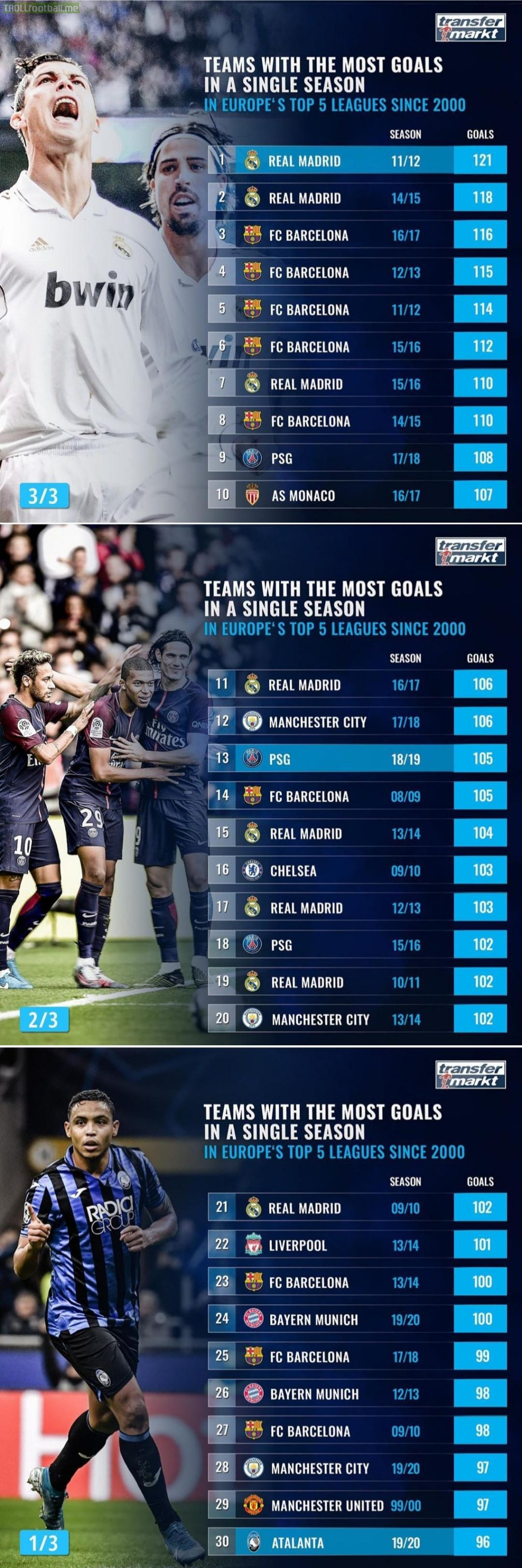 Teams with the most goals in a single season in Europe's top 5 leagues since 2000.
