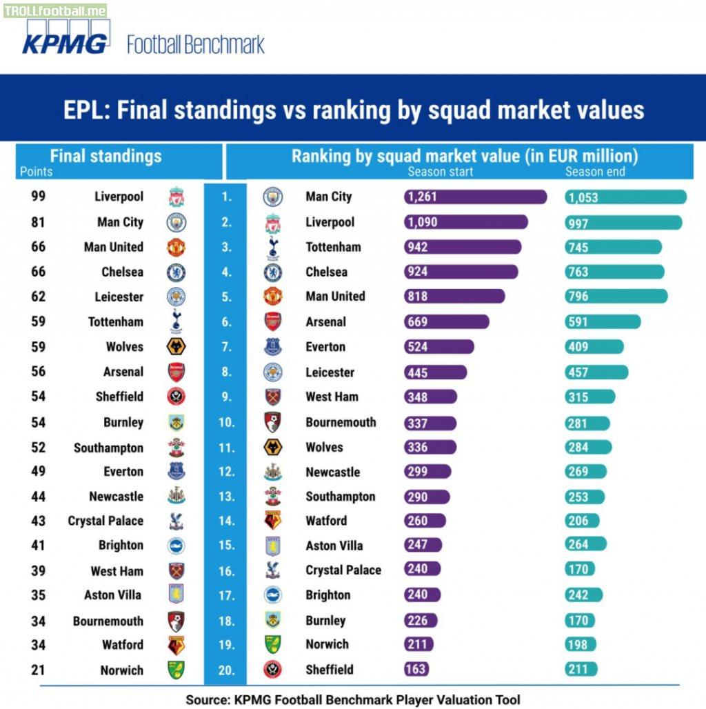 EPL Club Valuations Season Start-End - KPMG Football Benchmark