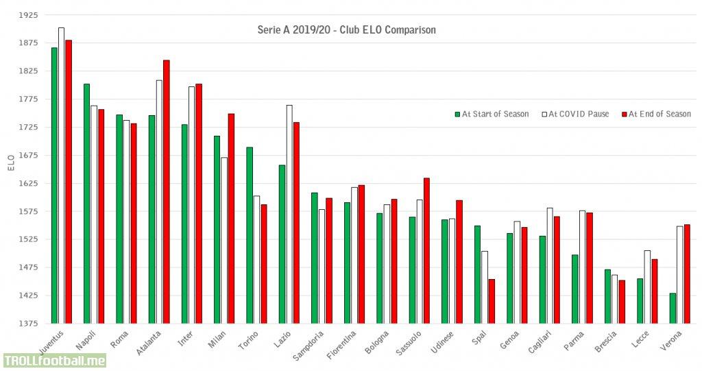 serie a 2019 20 clubs elo through the season troll football troll football