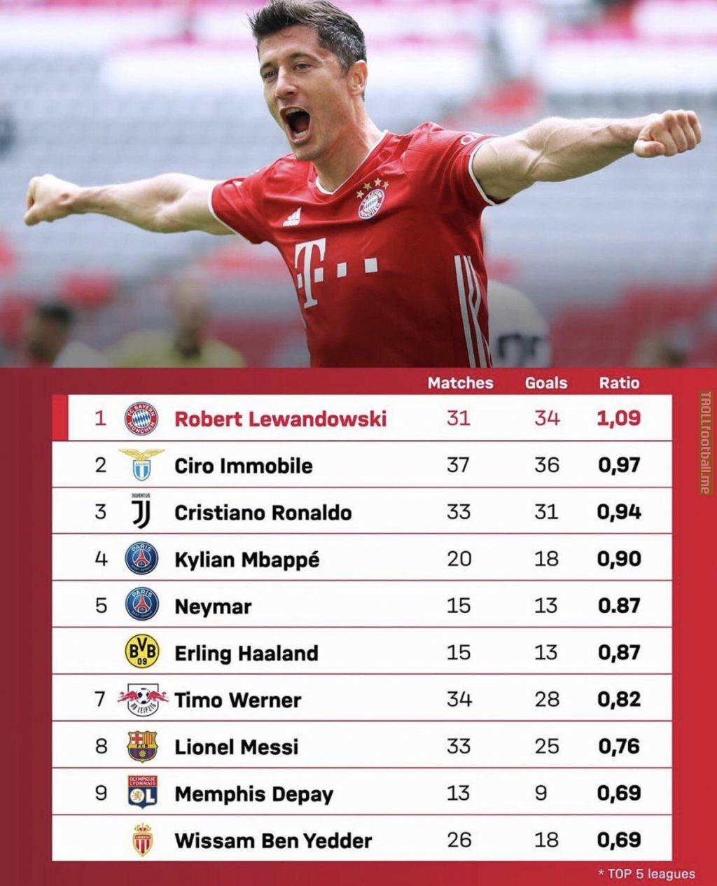 Lewandowski has the highest scoring ratio in the top 5 leagues in Europe