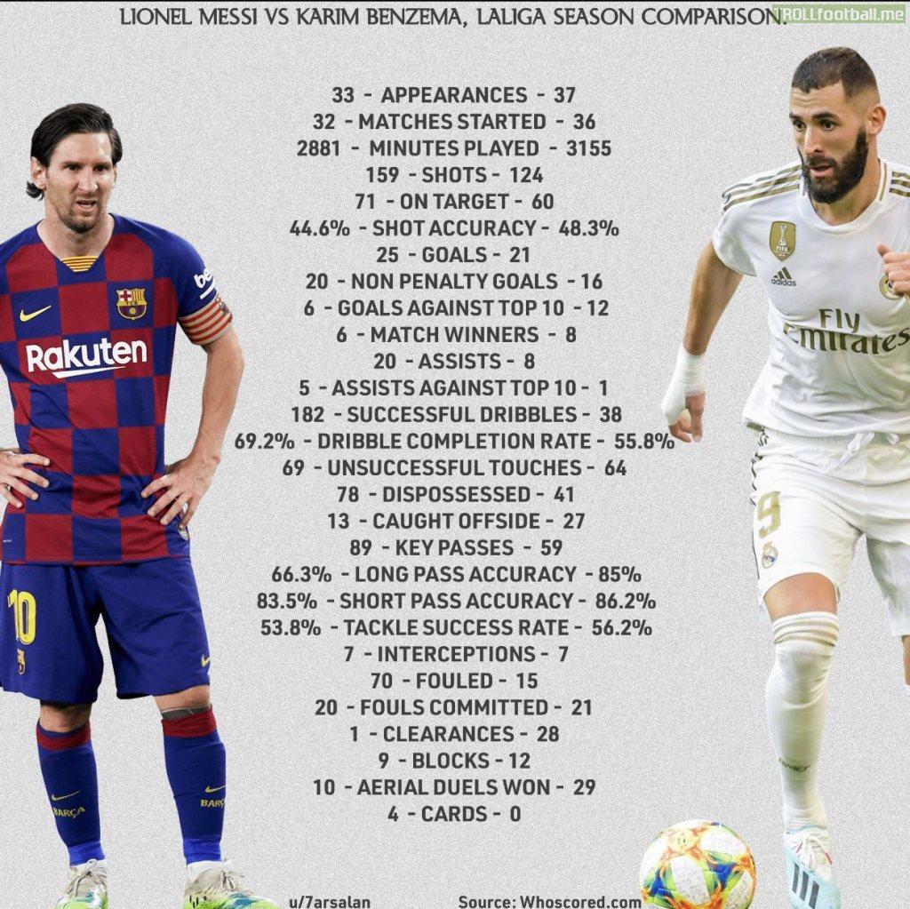 Lionel Messi VS Karim Benzema LaLiga 19/20