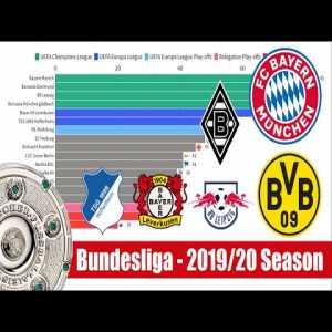 How Was The 2019/2020 Bundesliga Season Won? Data Visualisation
