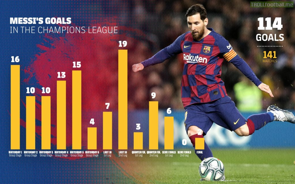 Messi in the Champions League