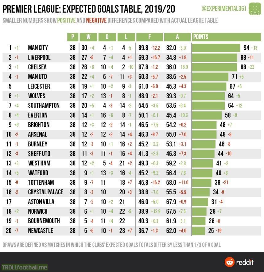 Premier League Expected Goals Table