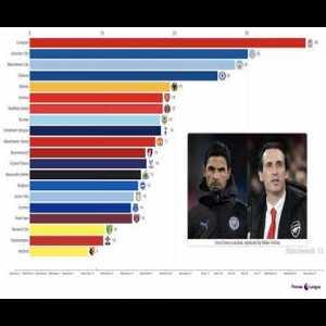 [OC] Premier League 2019/20 Season - As It Happened (Racing Bar Chart)